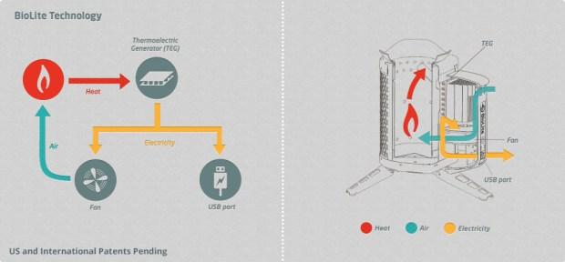 Biolite-Camp-Stove-How-it-works