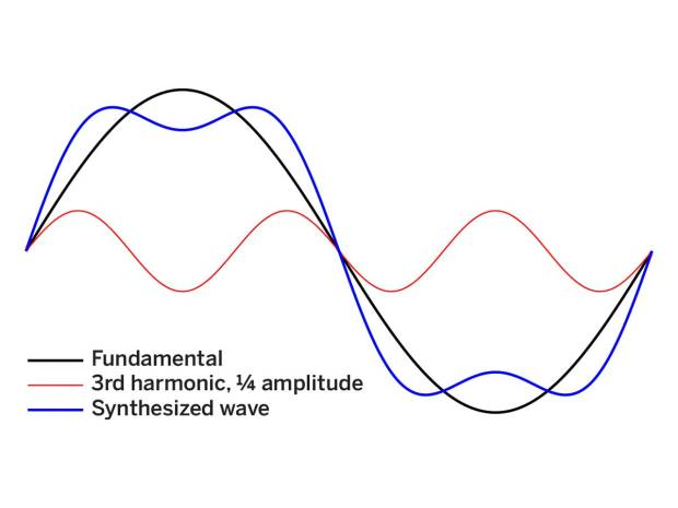Figure J—Adding the third harmonic creates a waveform that has a distinctly square look and sound, though still very rounded.