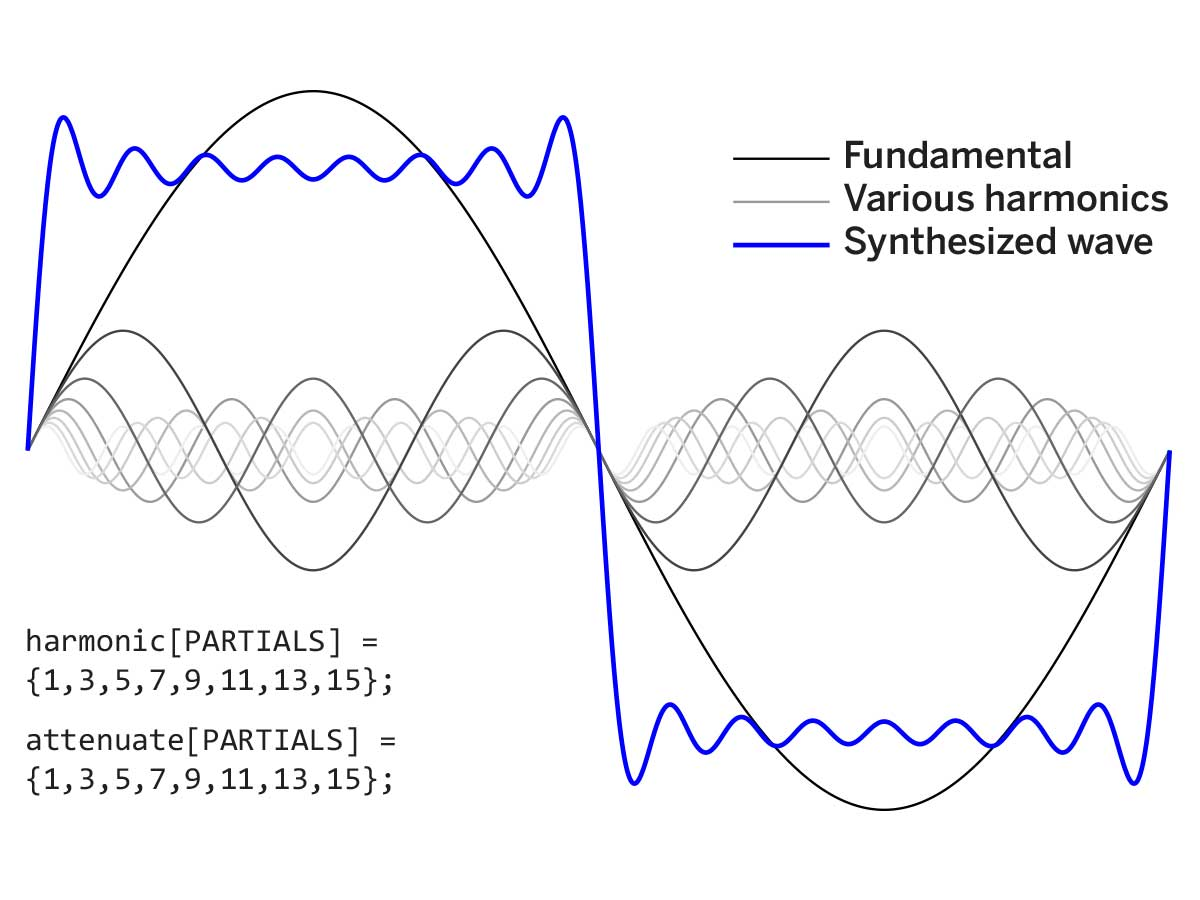 Fourier Room Superposition Of Waves With Different Frequencies The
