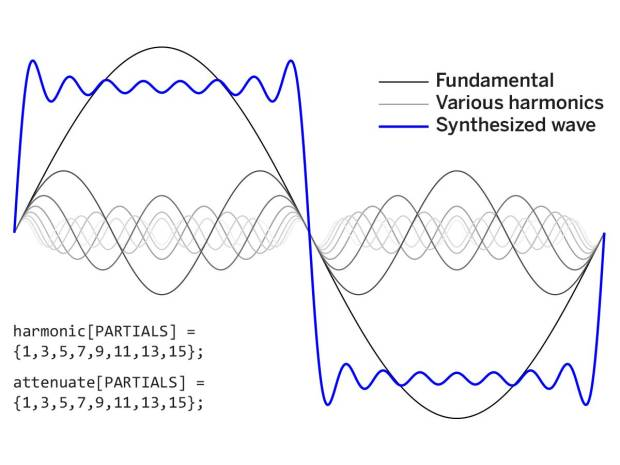 Figure K—Adding the first 8 odd harmonics gives a fairly good approximation of a square wave. Individual sine waves appear as little ripples. Combining more partials would reduce the size of these ripples.