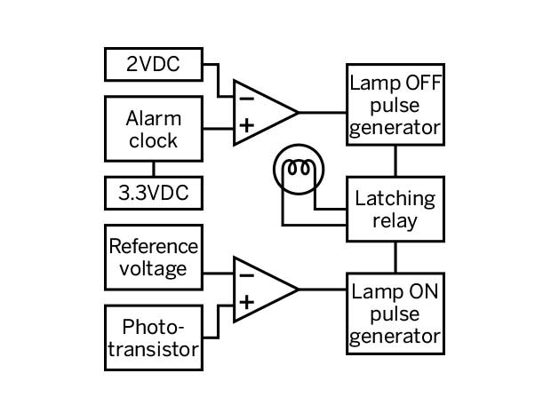 the chronophotonic lamp switcher