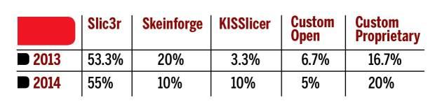 SIP06-software-slic3r-table