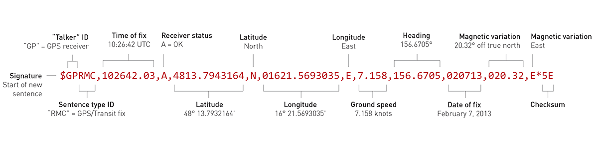 Finding Your Way With GPS Make - Altitude and longitude finder