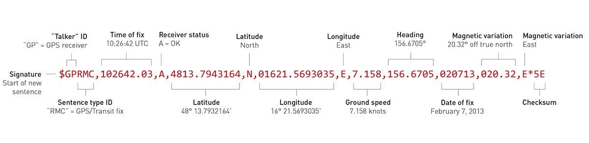 Satellite Gps Wiring Diagram – Satellite Wiring Diagram