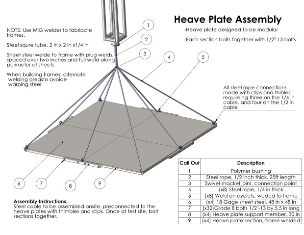 Final design for the heave plate assembly with four modules bolted together for easy transportation.