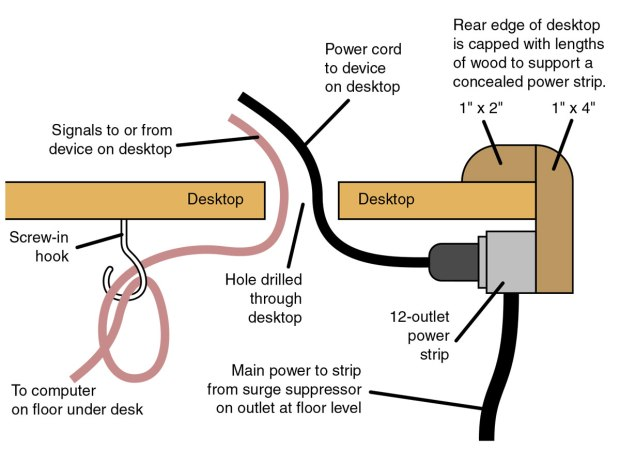 How to Tame Tangled Wires on Your Desktop