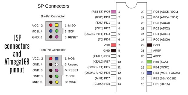 NOTE: The USBtinyISP has two different connectors: a 6-pin and a 10-pin.