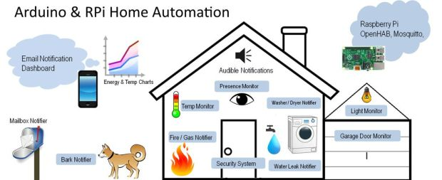 Home automation made easy with the help of Raspberry Pi and Arduino
