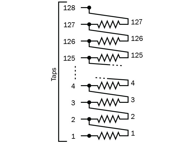 There is always one more tap than the number of resistance values in a digital potentiometer. In this case, 128 taps and 127 resistors.