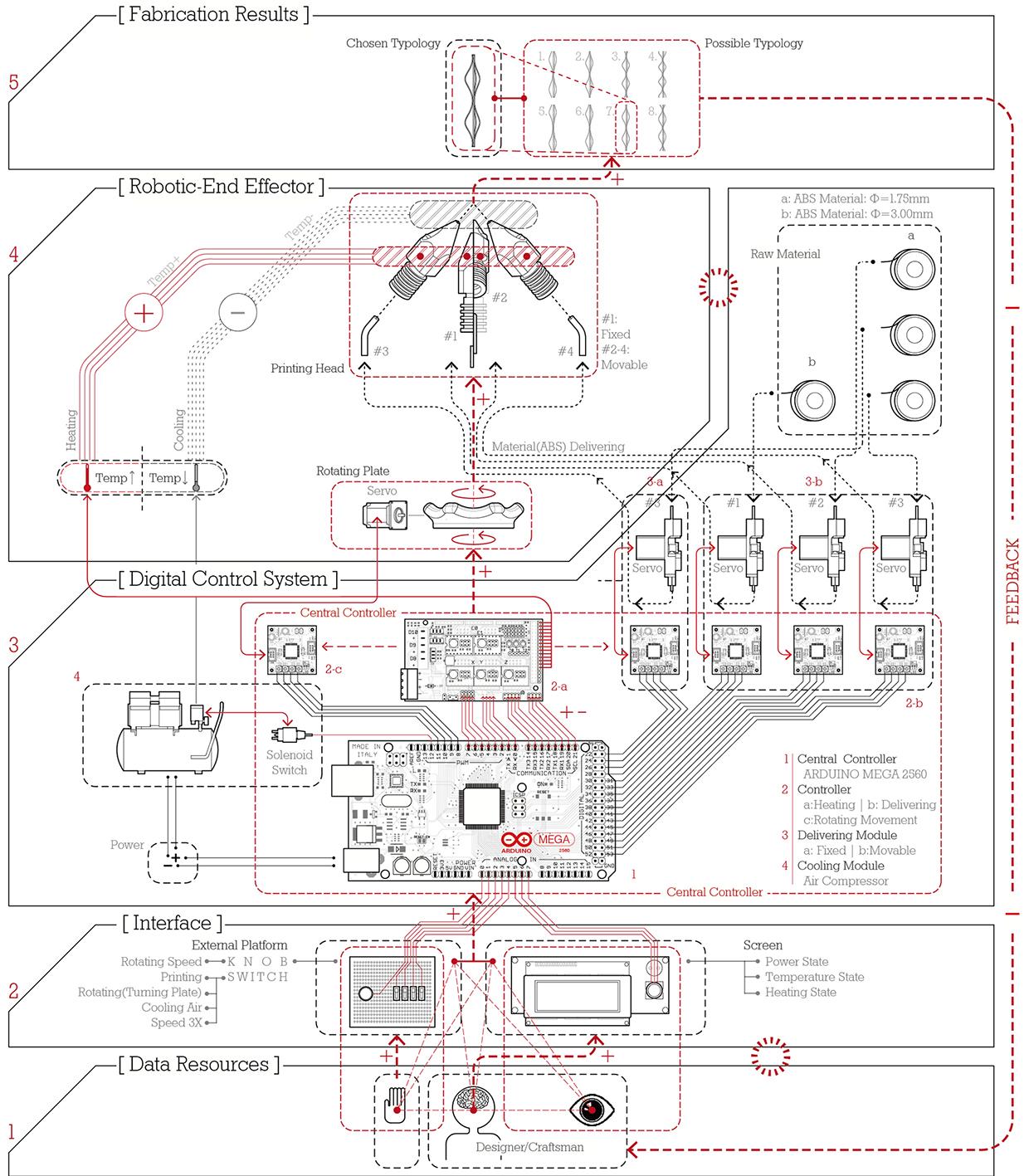 6-Axis Robot-Arm 3D Printer Runs on Arduino, Slings