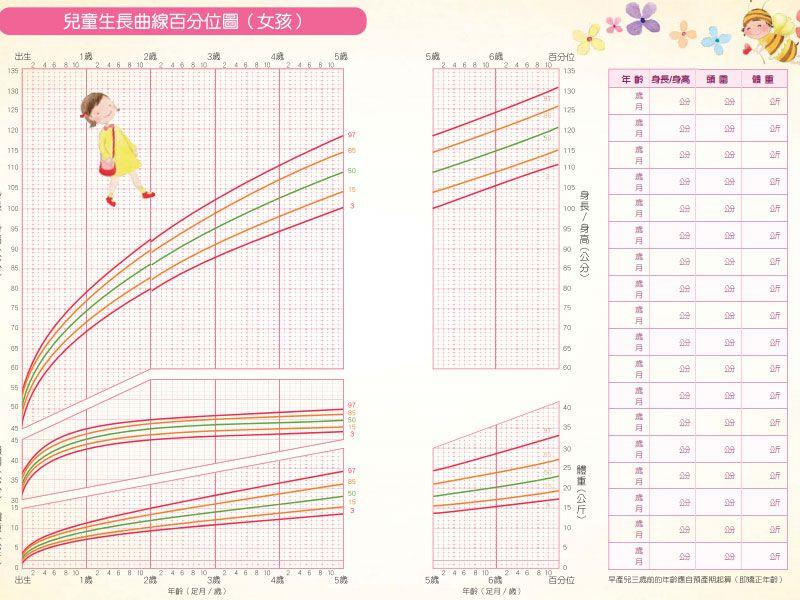 【最新線上實測】WHO生長曲線&兒童BMI – 媽媽經|專屬於媽媽的網站