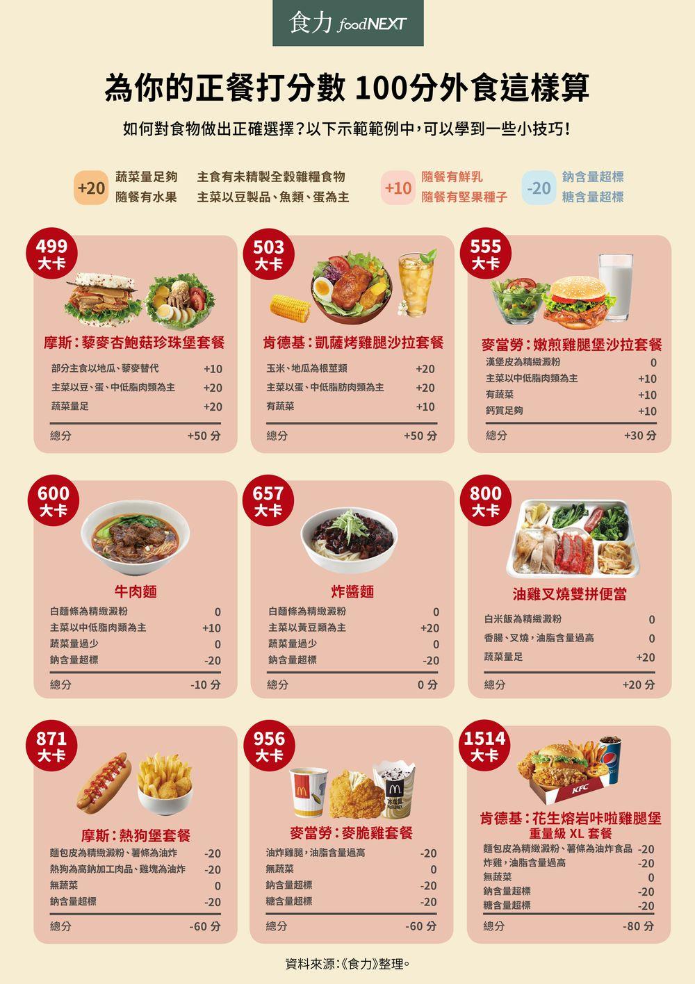 垃圾食物等於速食?漢堡其實還算營養? – 媽媽經 專屬於媽媽的網站