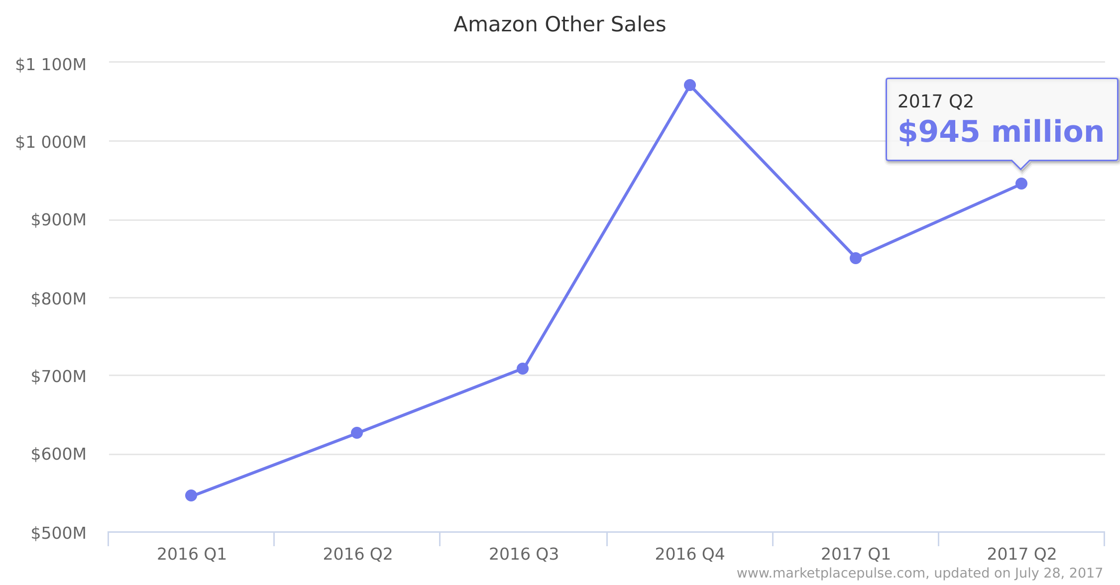 Amazon's Little Advertising Business Is Growing Fast