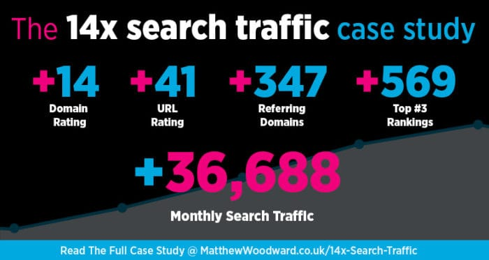 14x Search Traffic SEO Case Study Infographic
