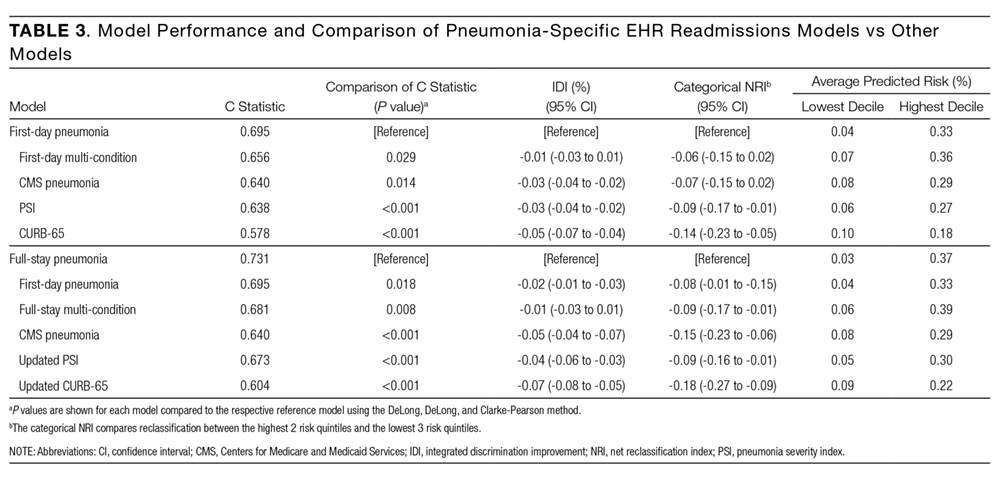 Predicting 30-day pneumonia readmissions using electronic