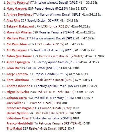Singkirkan Marquez, Petrucci Rebut Juara MotoGP Italia