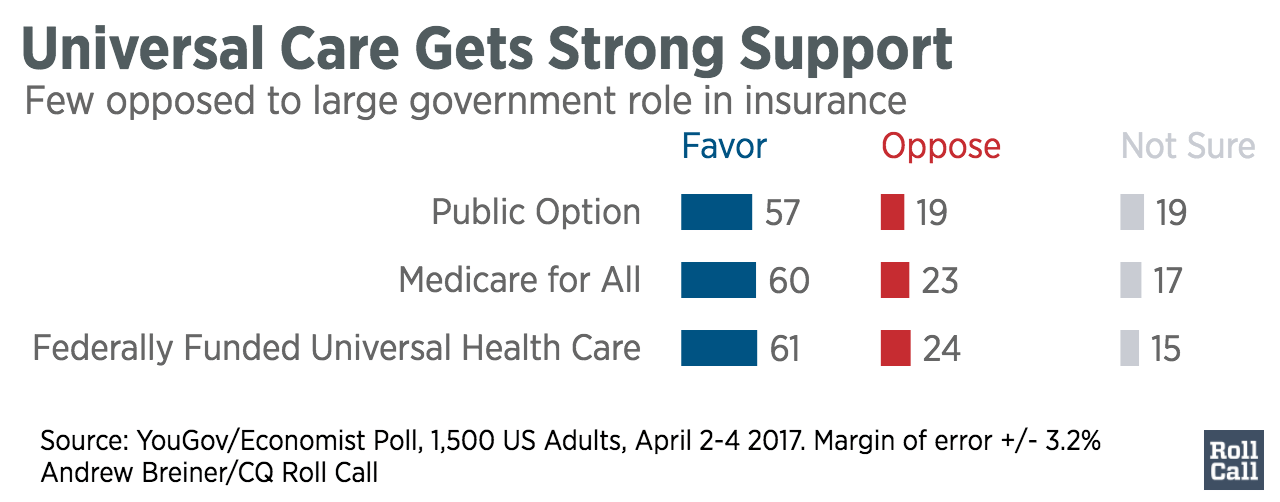 Universal_Care_Gets_Strong_Support_Favor_Oppose_Not_Sure_chartbuilder-2-1