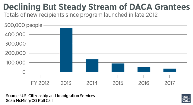 Declining_But_Steady_Stream_of_DACA_Grantees_Case_Review8_Approved10_chartbuilder (1)-01