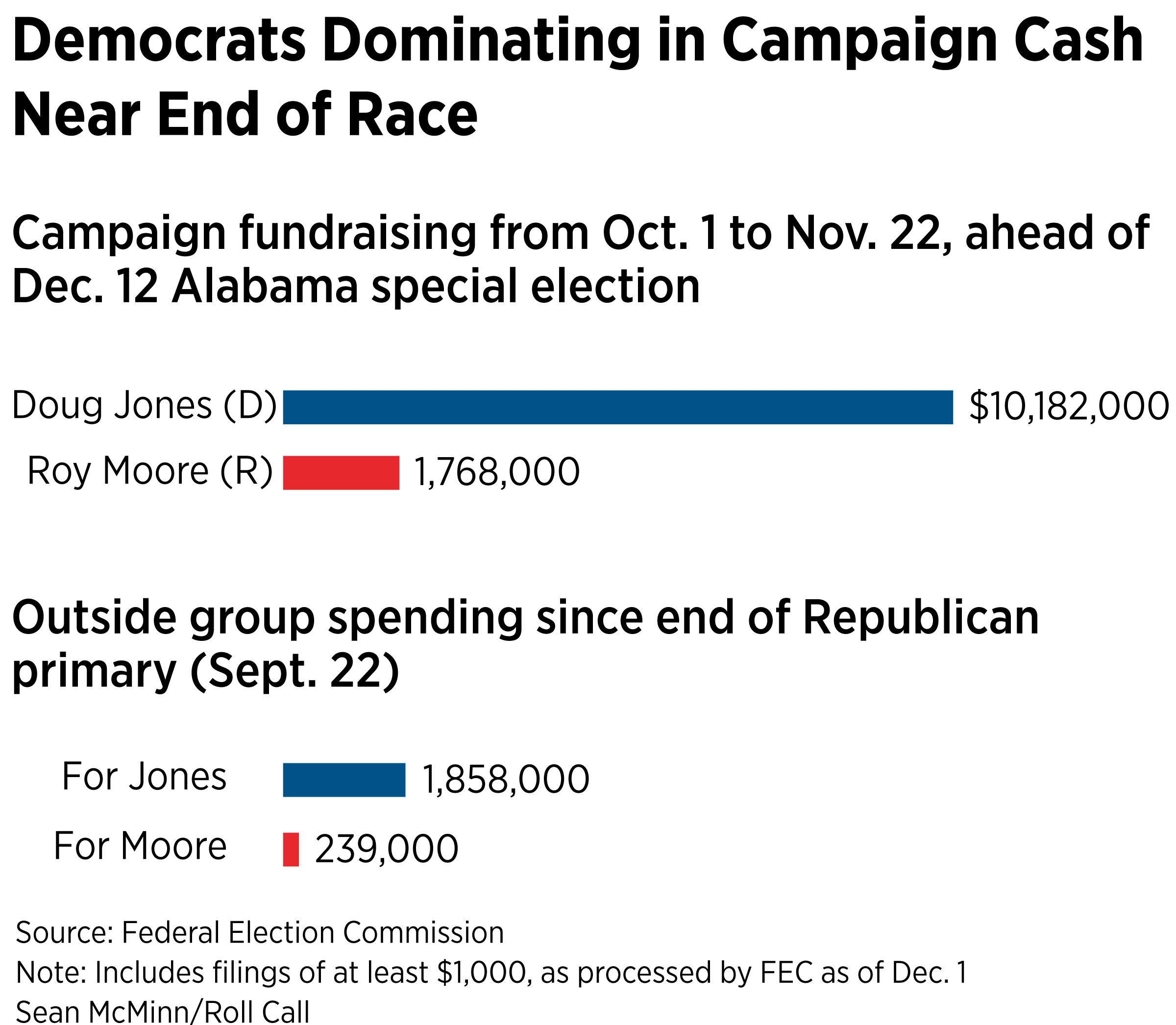 04Democrat_Outraising_Moore_Near_End_of_Race_receipts_chartbuilder-print