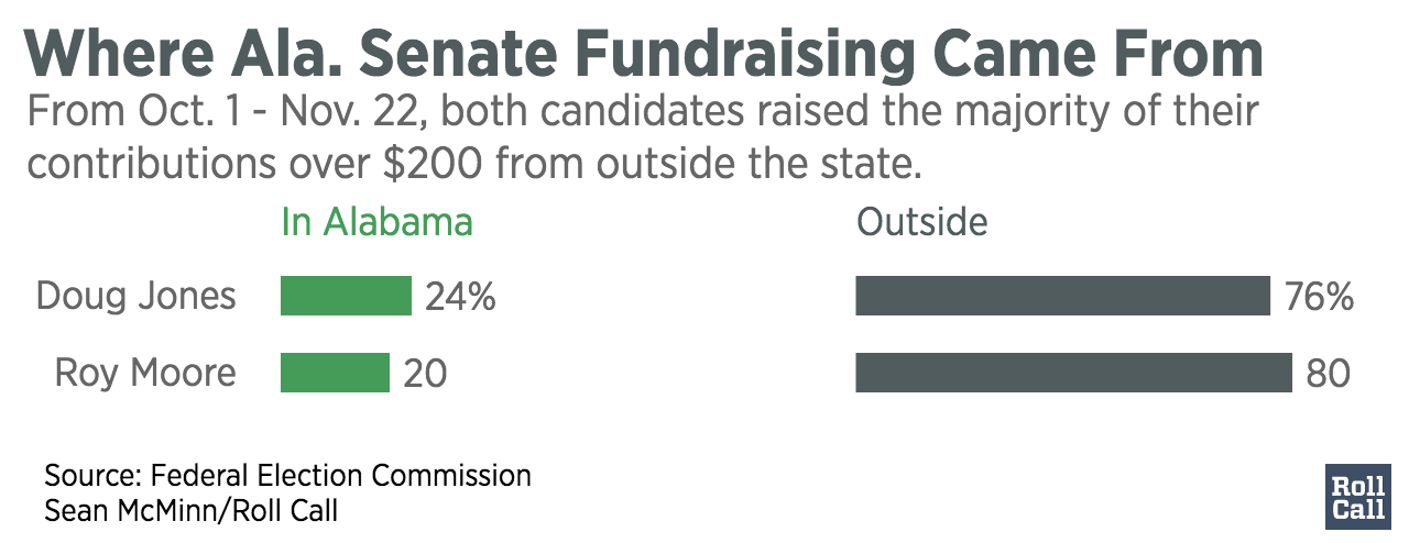 Where_Ala._Senate_Fundraising_Came_From_In_Alabama_Outside_chartbuilder (2)