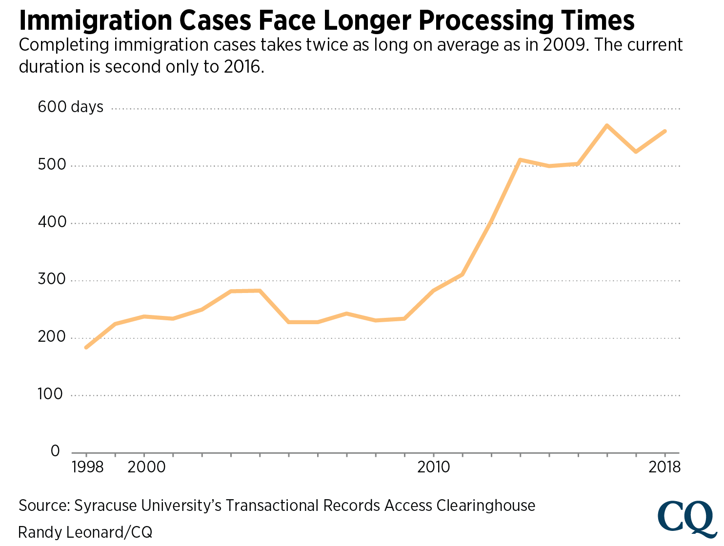 Immigration backlog-01
