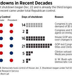 shutdowns2019 01 1  [ 1688 x 971 Pixel ]