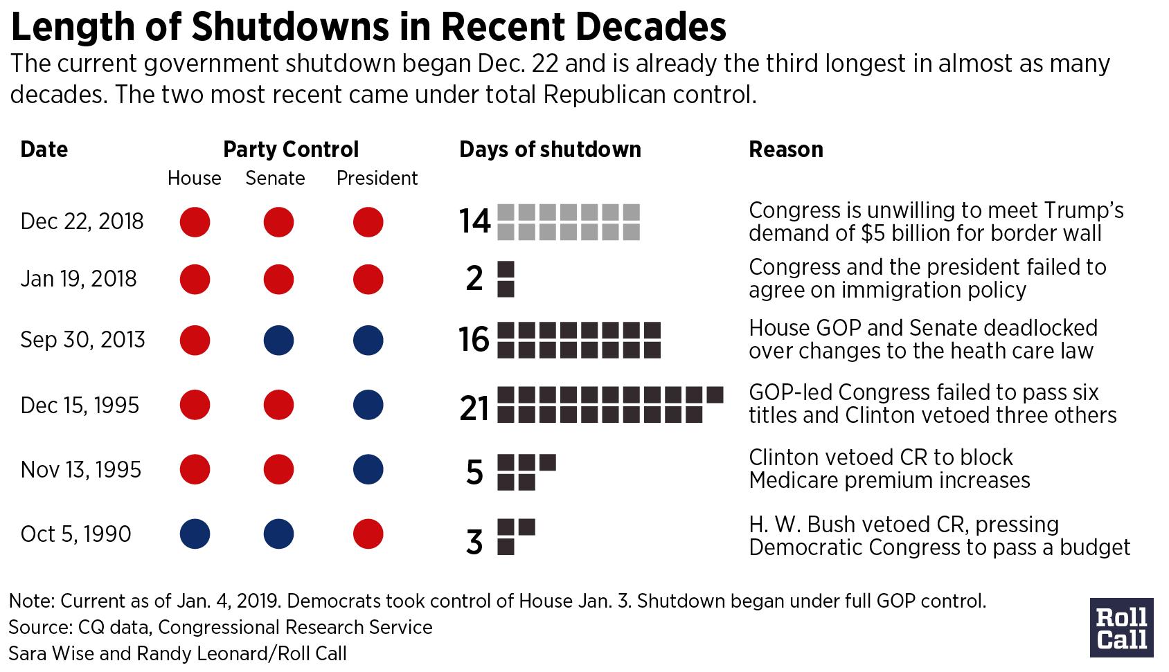hight resolution of shutdowns2019 01 1