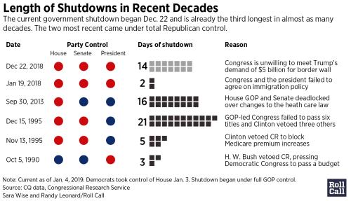 small resolution of shutdowns2019 01 1