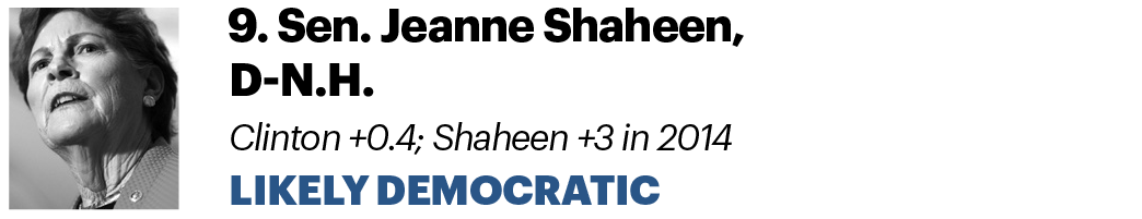 9. Sen. Jeanne Shaheen, D-N.H. Clinton +0.4; Shaheen +3 in 2014 Likely Democratic