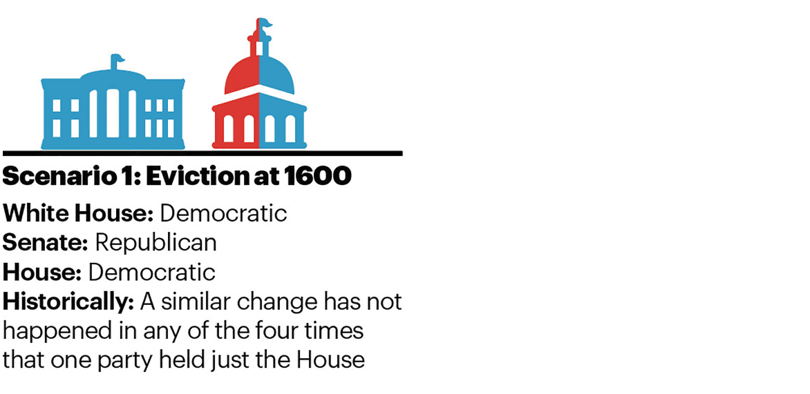 Scenario 1: Eviction at 1600 White House: Democratic |Senate: Republican |House: Democratic Historically: A similar change has not happened in any of the four times that one party held just the House