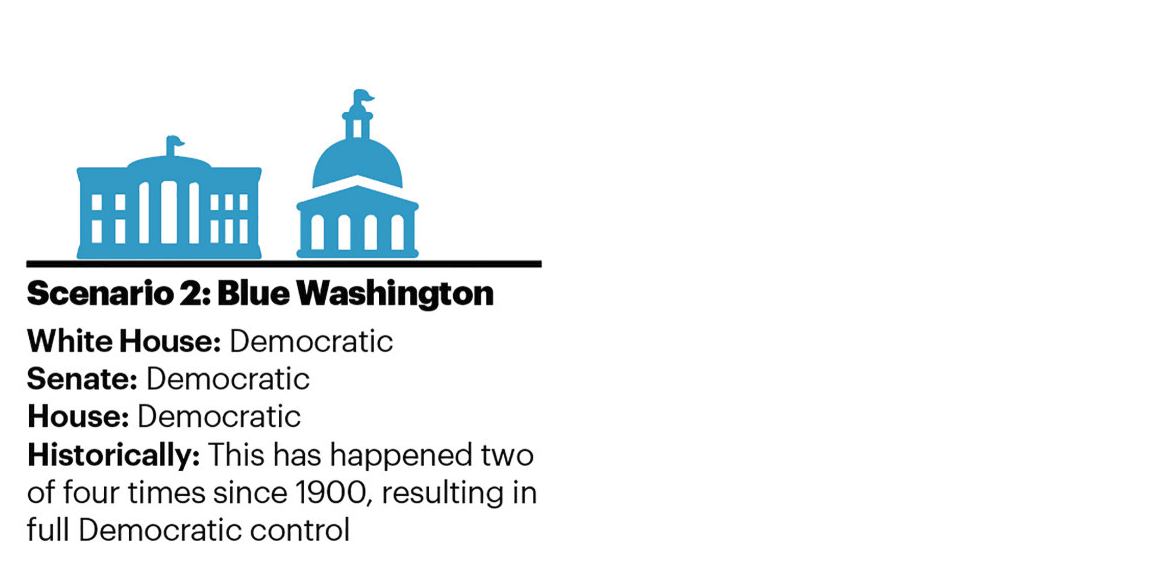 Scenario 2: Blue Washington White House: Democratic | Senate: Democratic | House: Democratic Historically: This has happened two of four times since 1900, resulting in full Democratic control