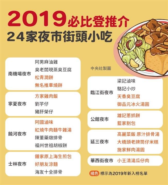 邀你品嚐臺北的美味!/ 1張圖 看2019必比登推薦美食完整名單 - paulhsu333 的部落格 - udn部落格