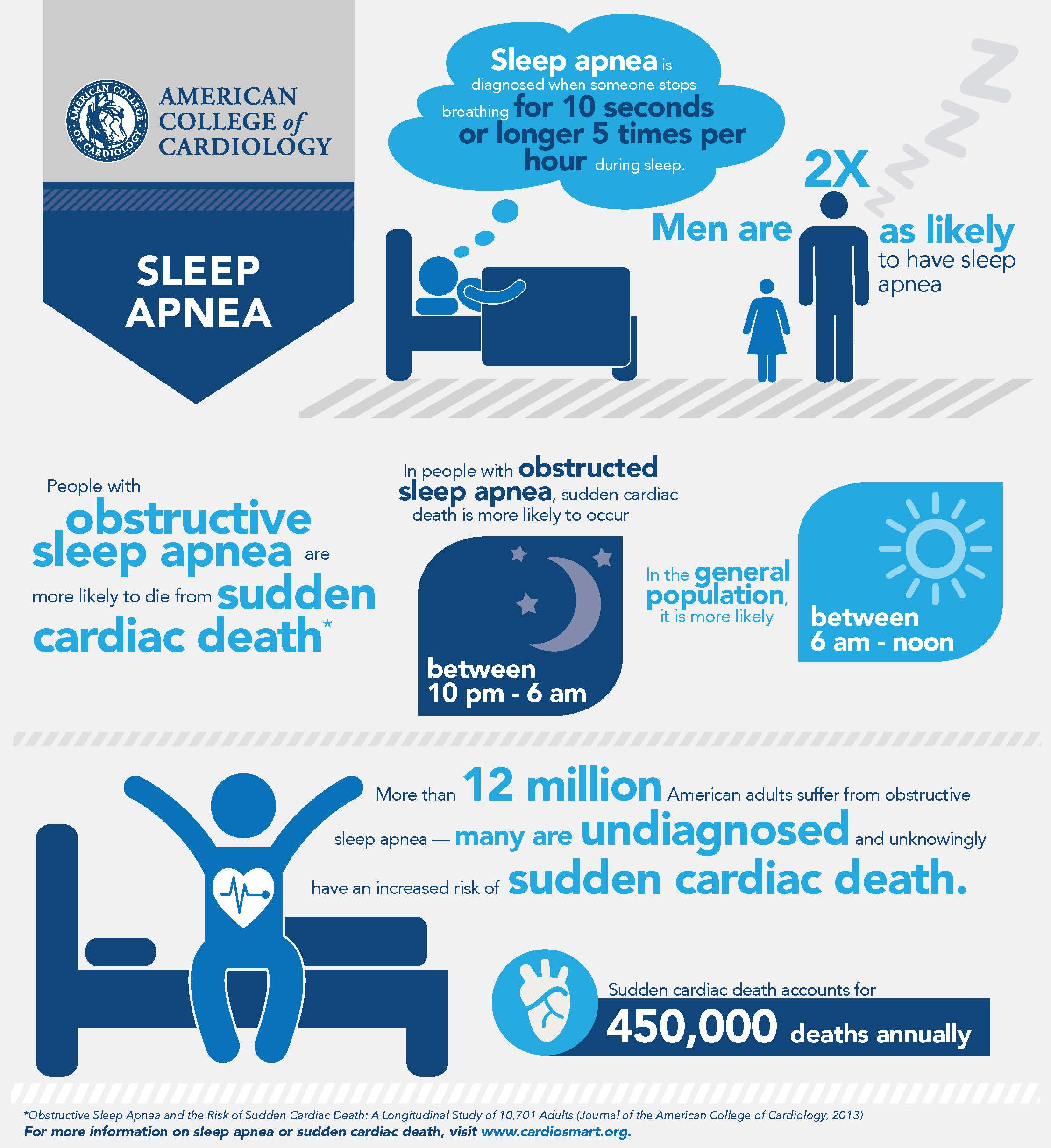 Sleep Apnea Increases Risk Of Sudden Cardiac