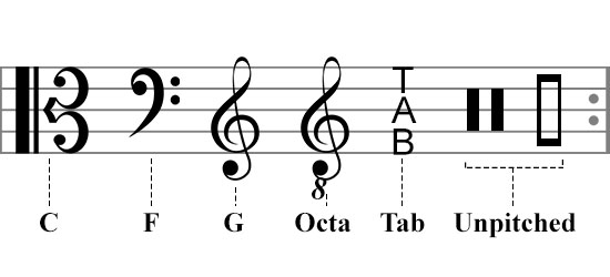 How to Read Piano Sheet Music