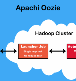 oozie allows combining multiple complex jobs to be run in a sequential order to achieve the desired output it is strongly integrated with hadoop stack  [ 2500 x 1307 Pixel ]
