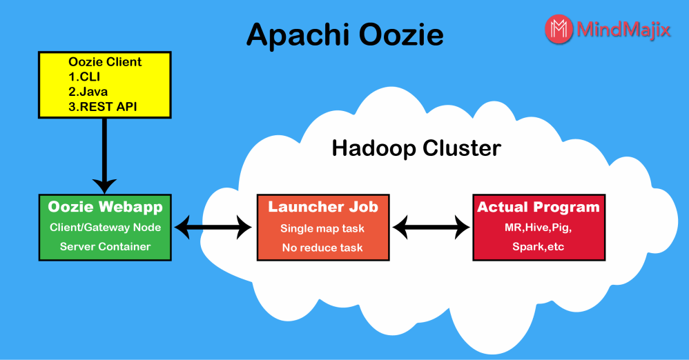 medium resolution of oozie allows combining multiple complex jobs to be run in a sequential order to achieve the desired output it is strongly integrated with hadoop stack