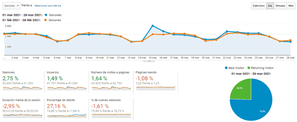 Blog statistics in March 2021
