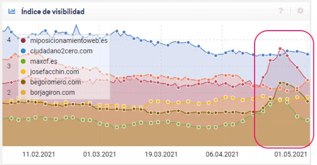 Comparison of blog visibility in April according to sistrix