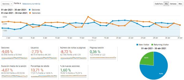 Blog statistics in April 2021