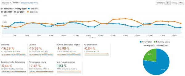 Blog statistics as of May 2021