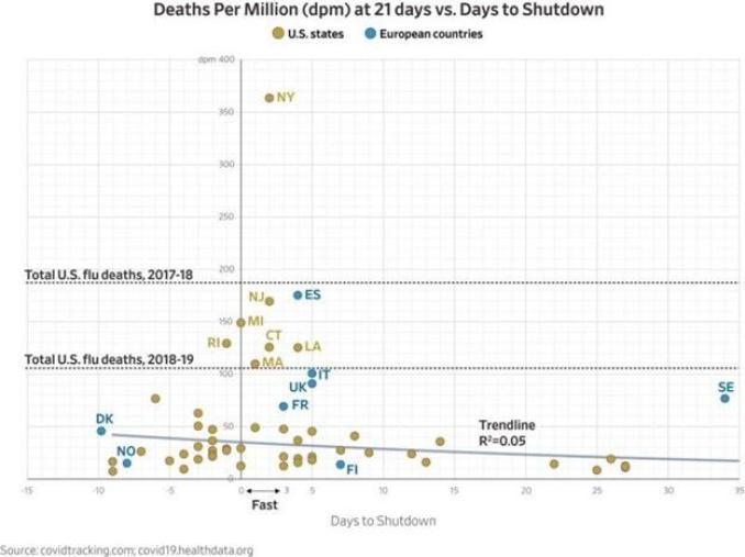 Covid Deaths per Million