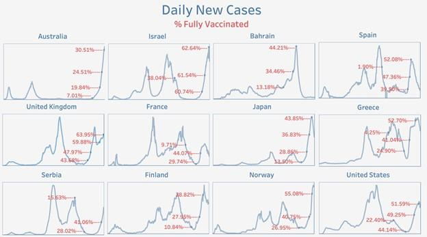 Daily New Cases vs Fully Vaccinated Intl