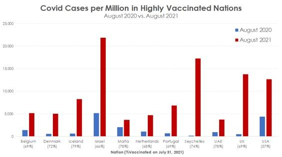 Cases per Million in Highly Vaccinated Countries