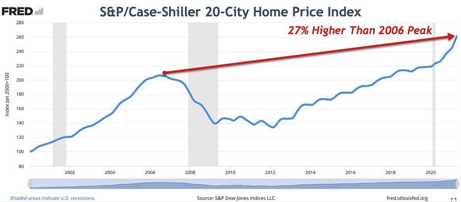 City Home Price Index