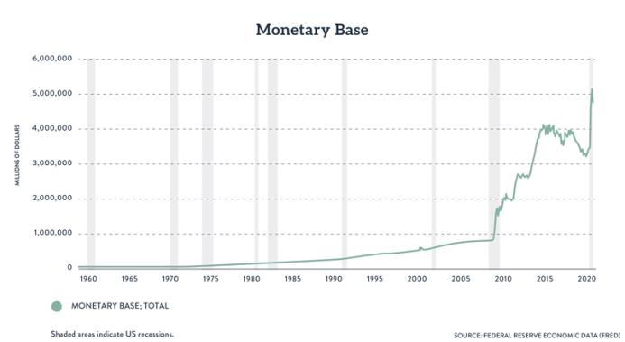 monetary base growth