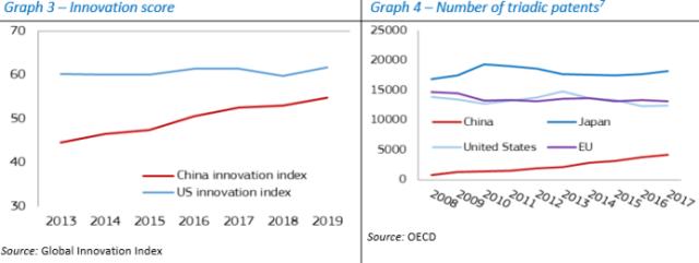 US China Patents
