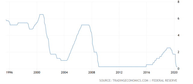 Fed interest rates