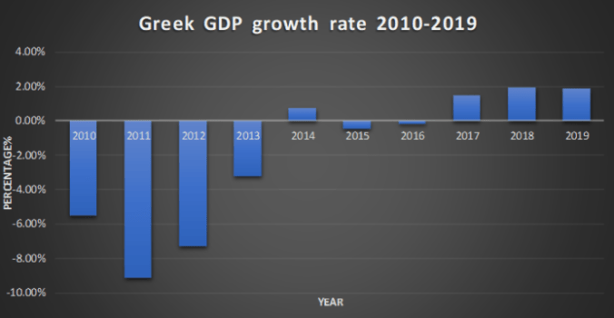 Greek economic growth