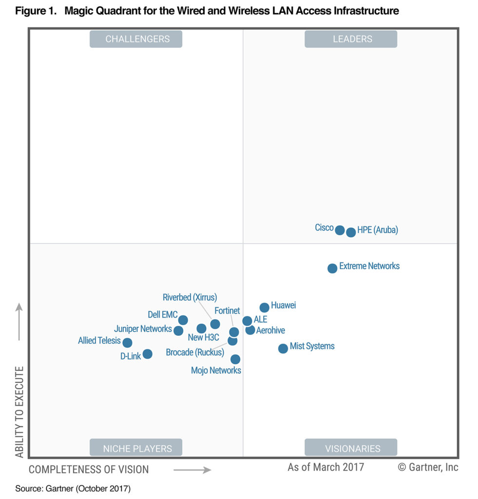 Gartner Magic Quadrant For The Wired And Wireless Lan