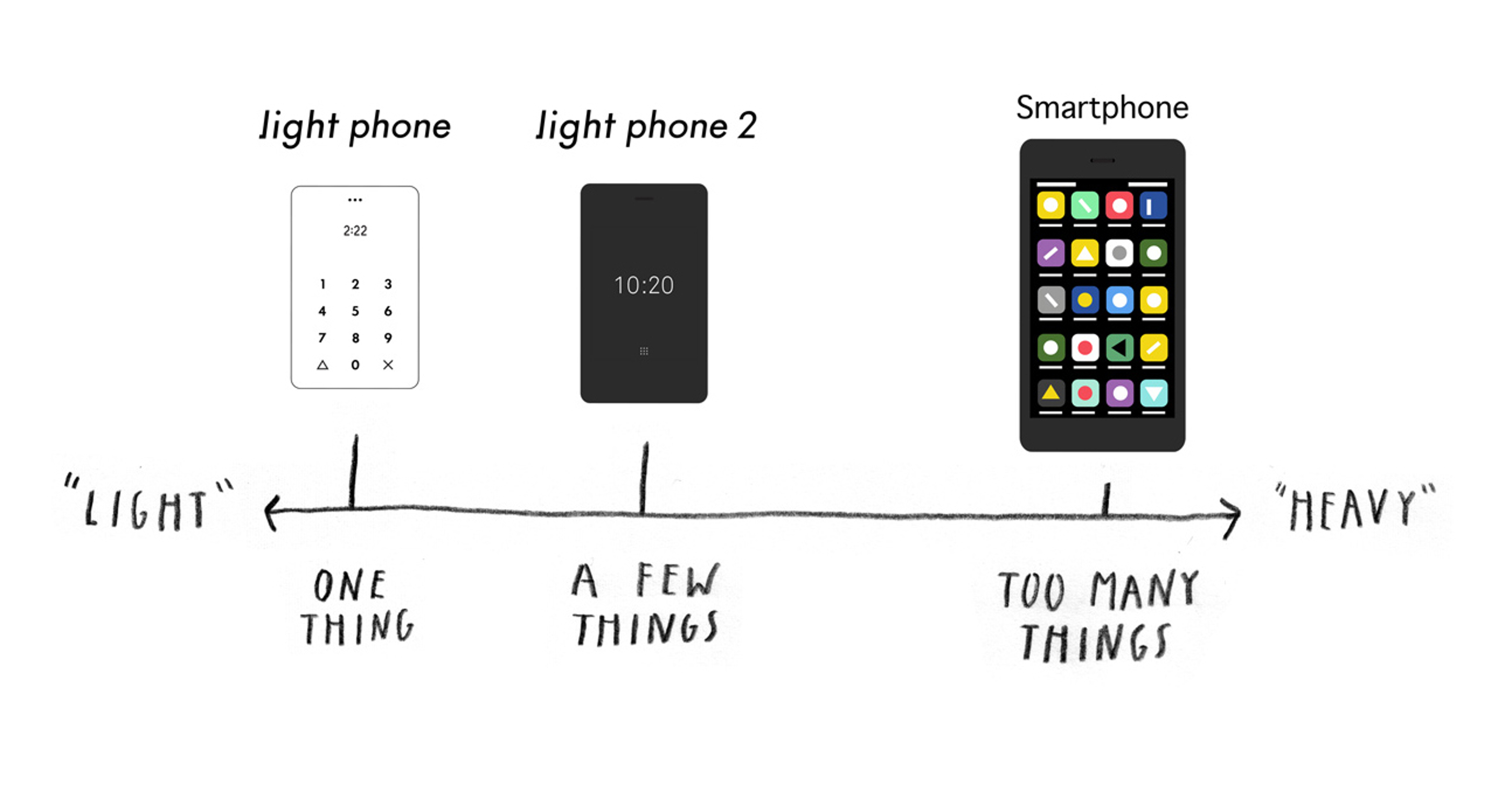 The Light Phone 2 wants to be a distraction-free